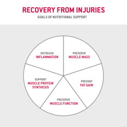 Nutrition in case of injury